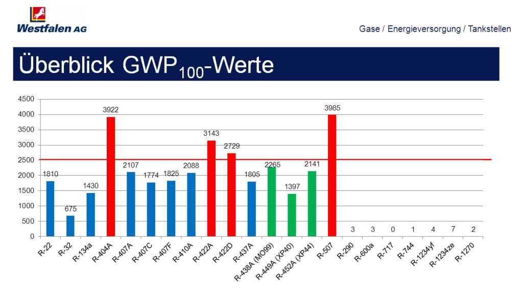 gwp-werte